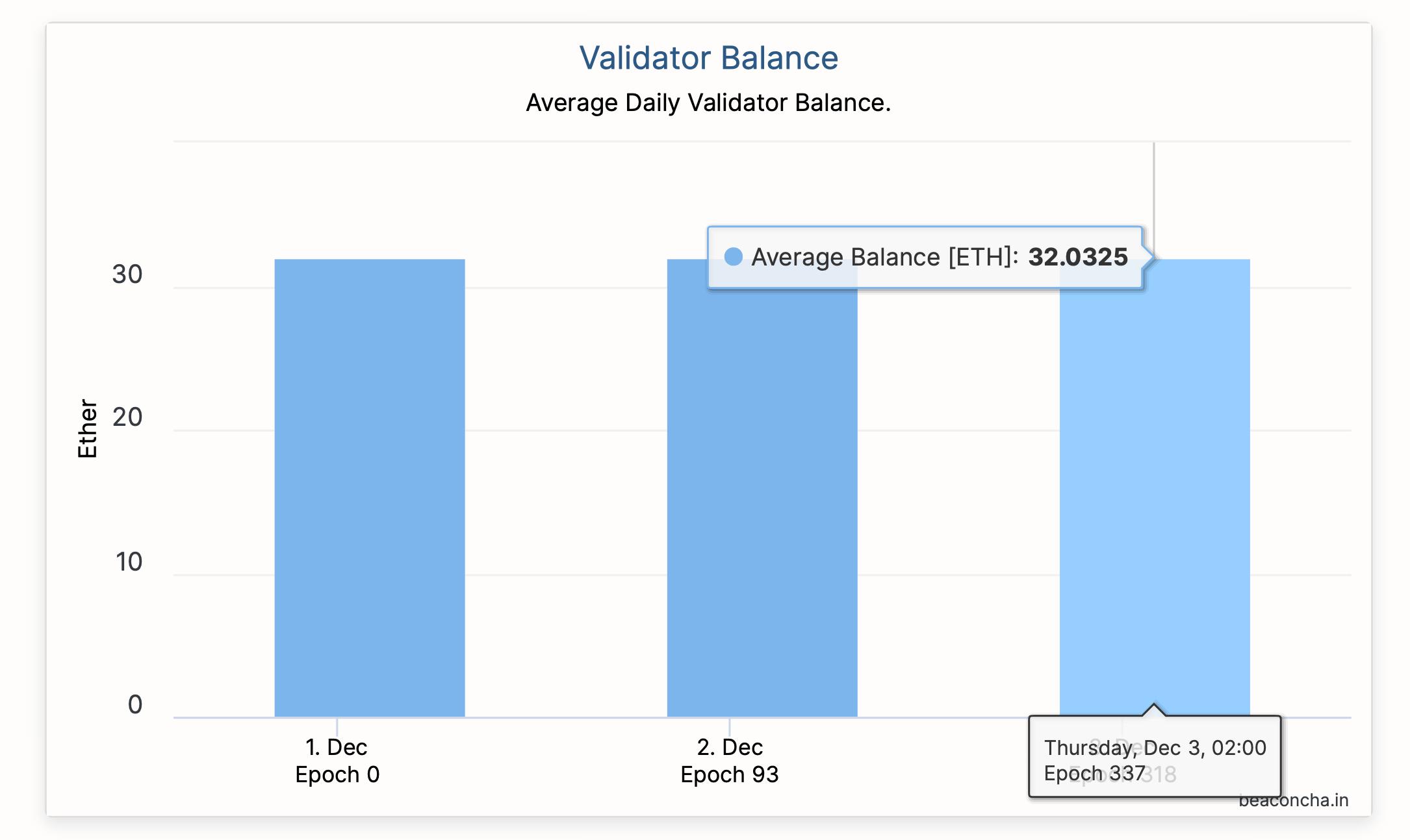 Средний баланс валидаторов Ethereum 2.0