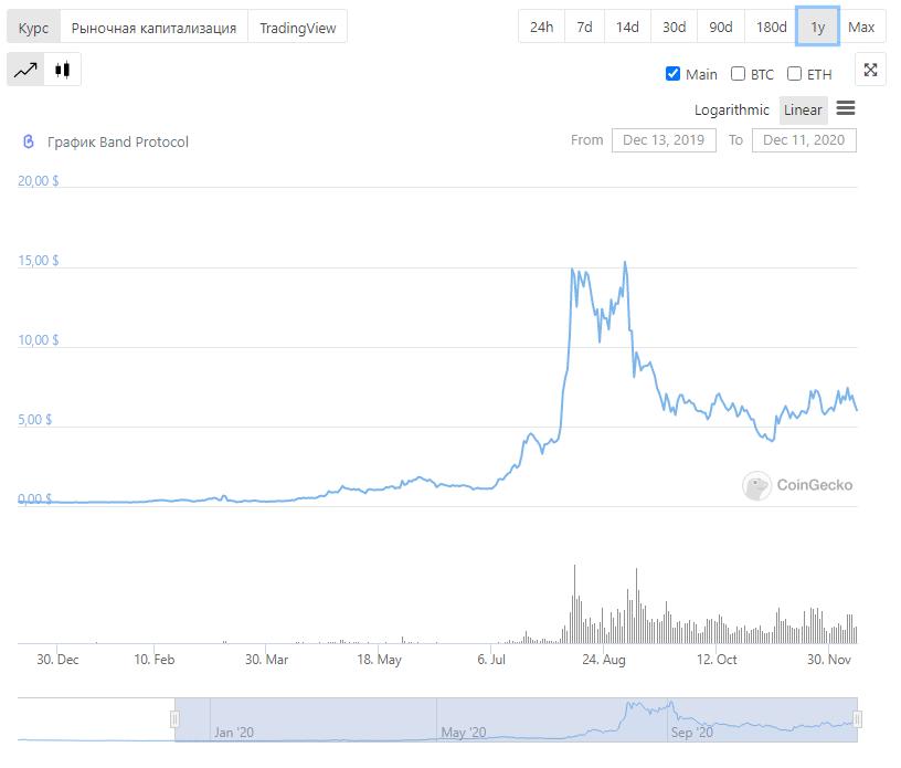 график криптовалюты блокчейн