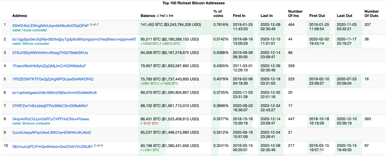 Самые богатые Биткоин-адреса