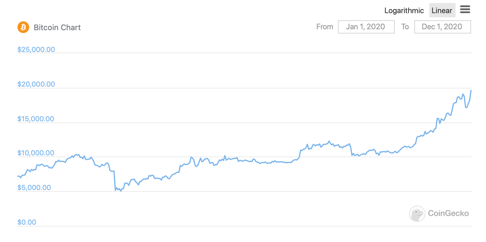 График курса Биткоина в 2020 году