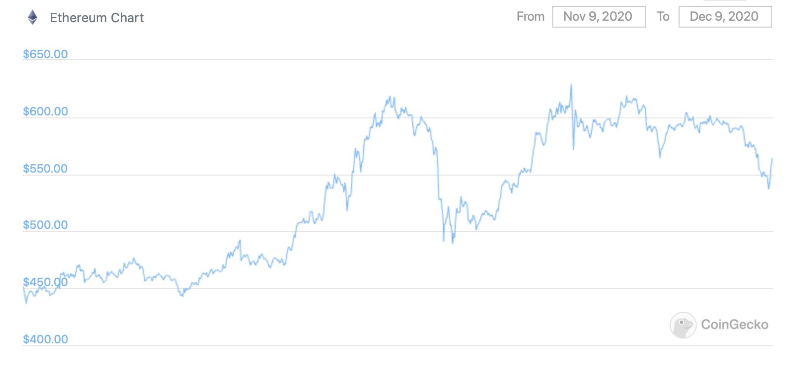 График Эфириума за месяц
