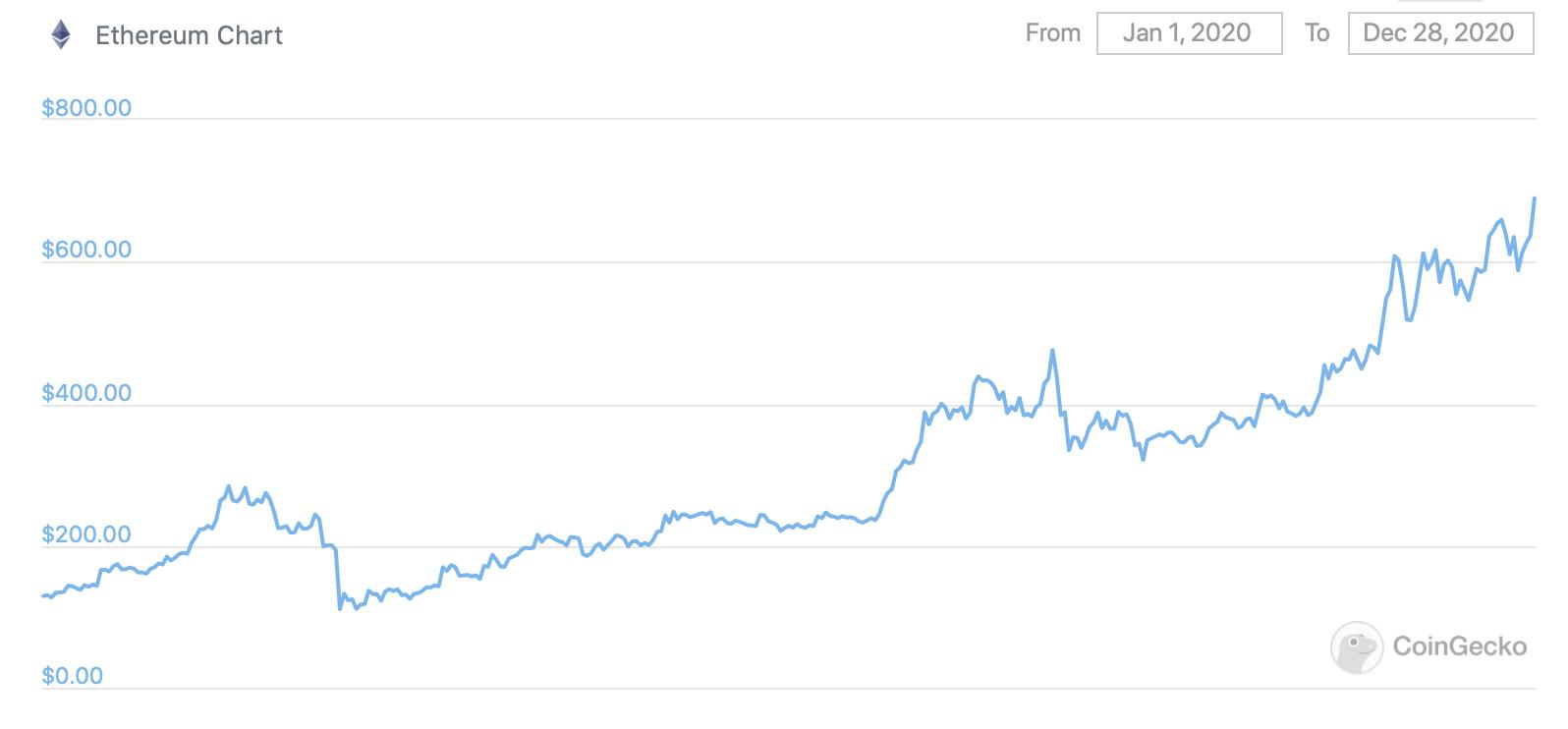 Изменение цены Эфириума  в 2020 году