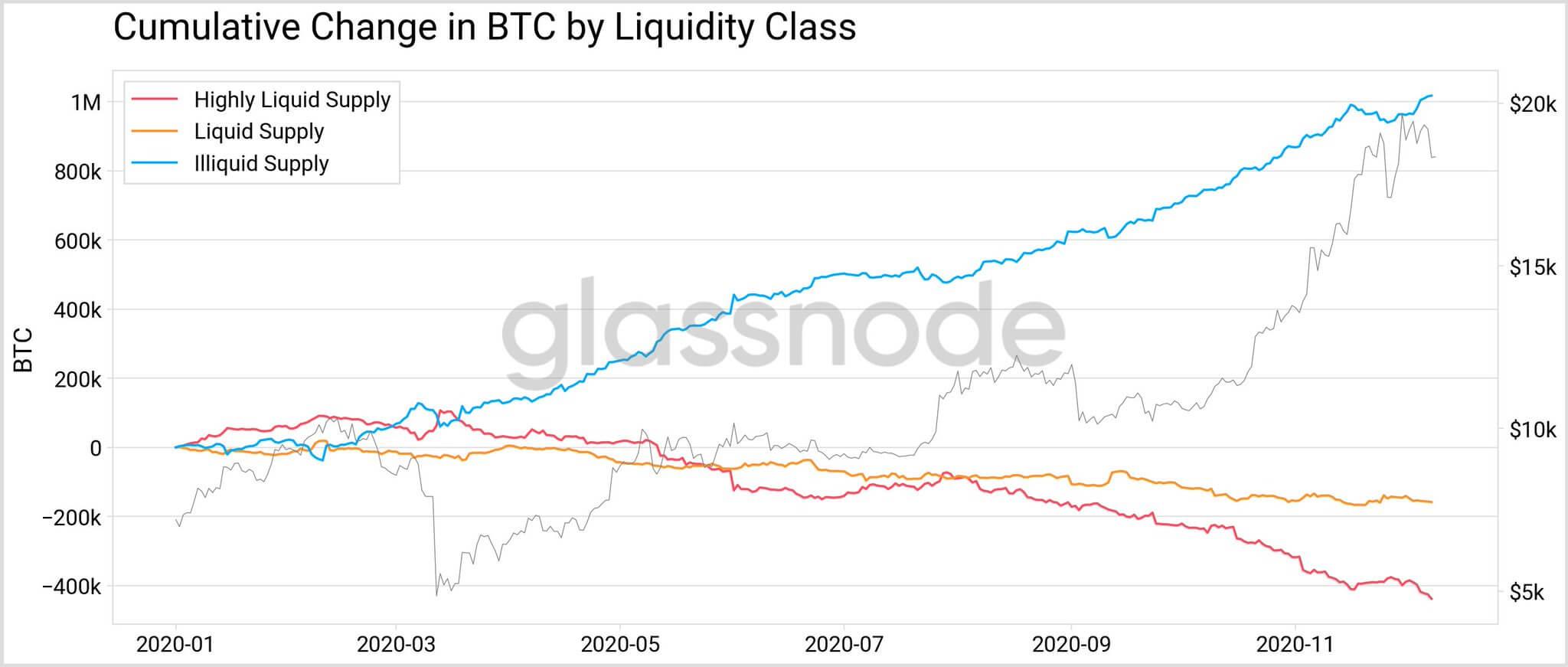 Изменение количества ликвидных биткоинов