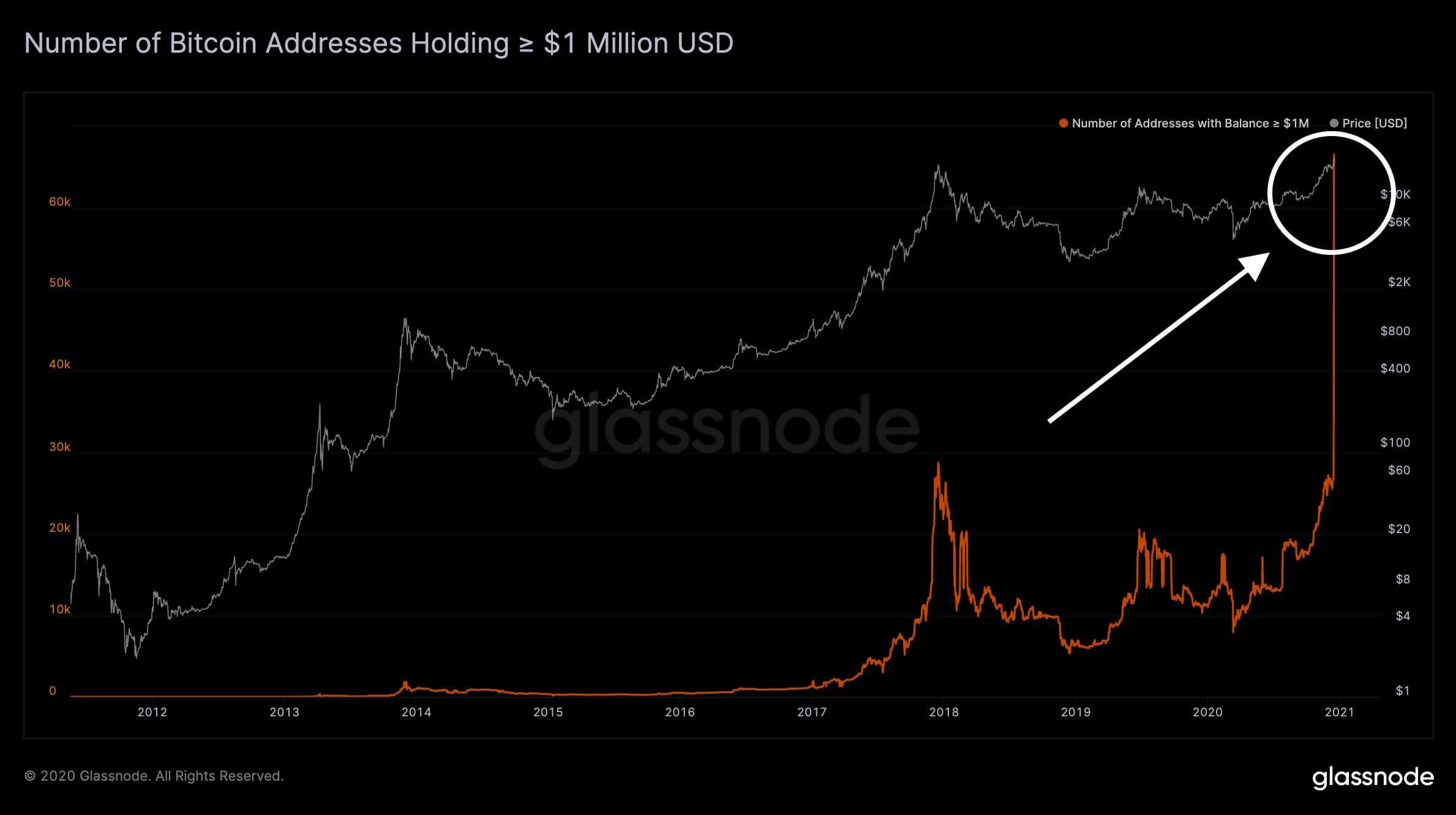 Биткоин блокчейн криптовалюты график