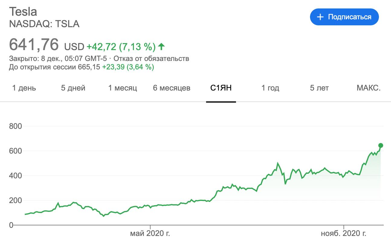 График акций Tesla в 2020 году