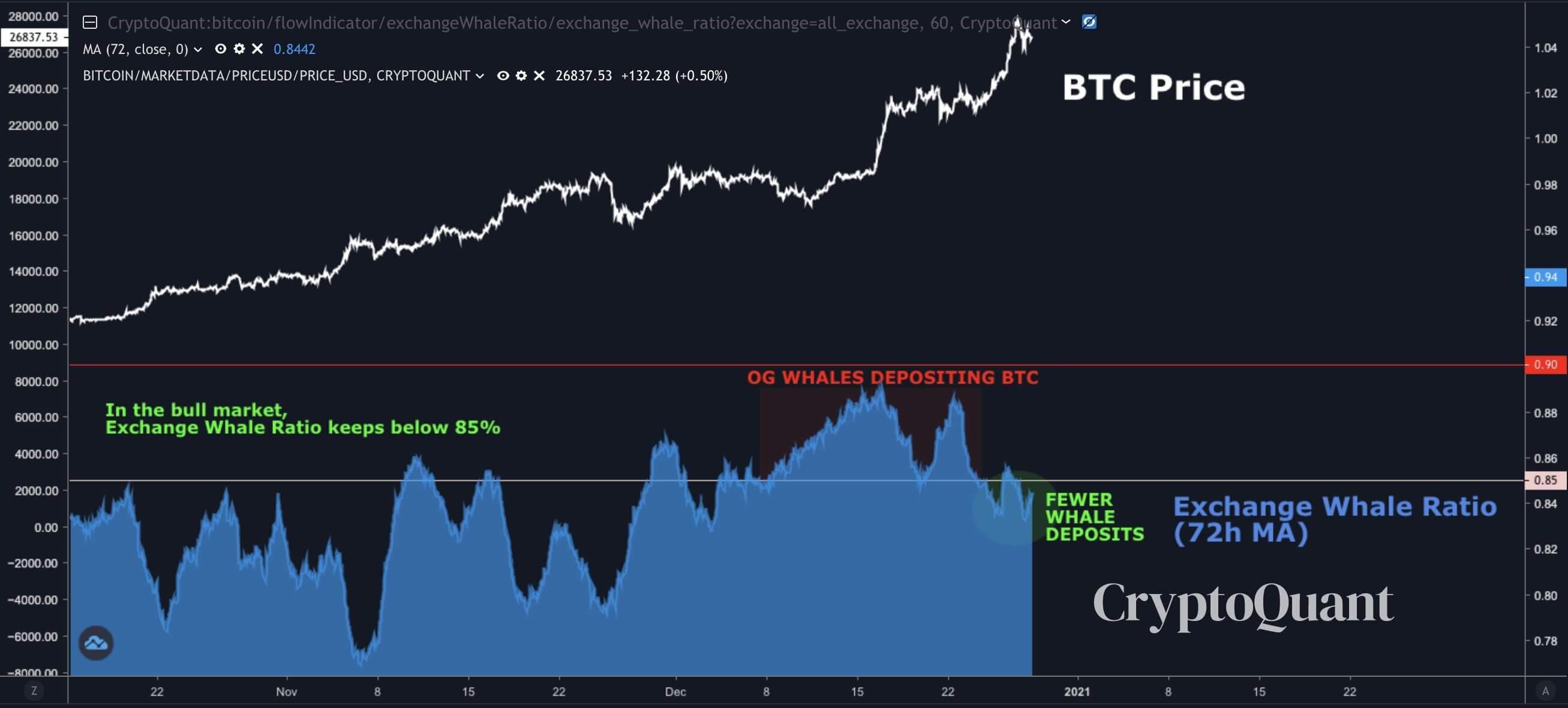 график Биткоин блокчейн