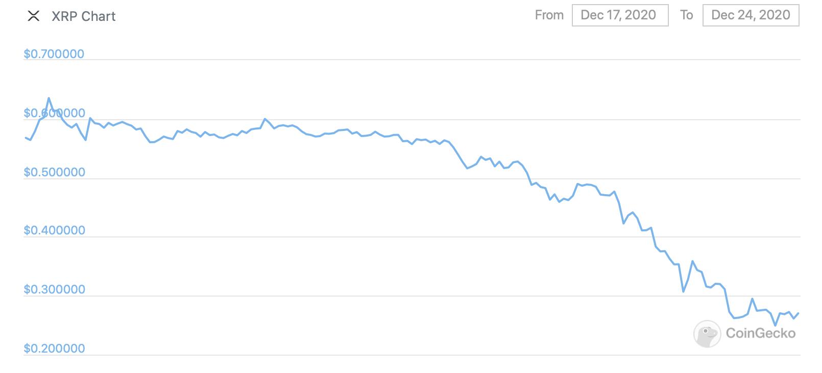 График курса XRP за неделю