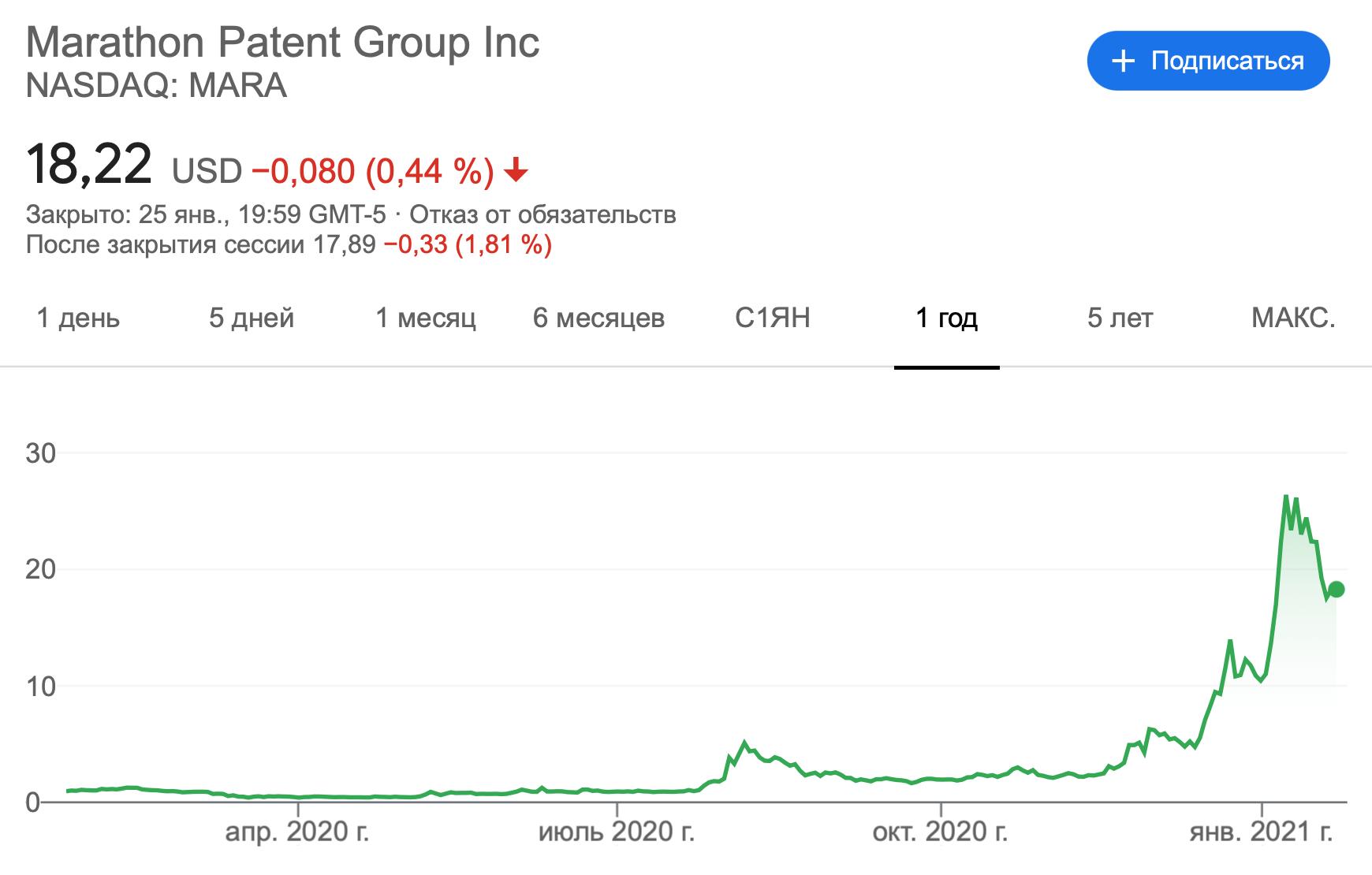 Marathon Patent акции