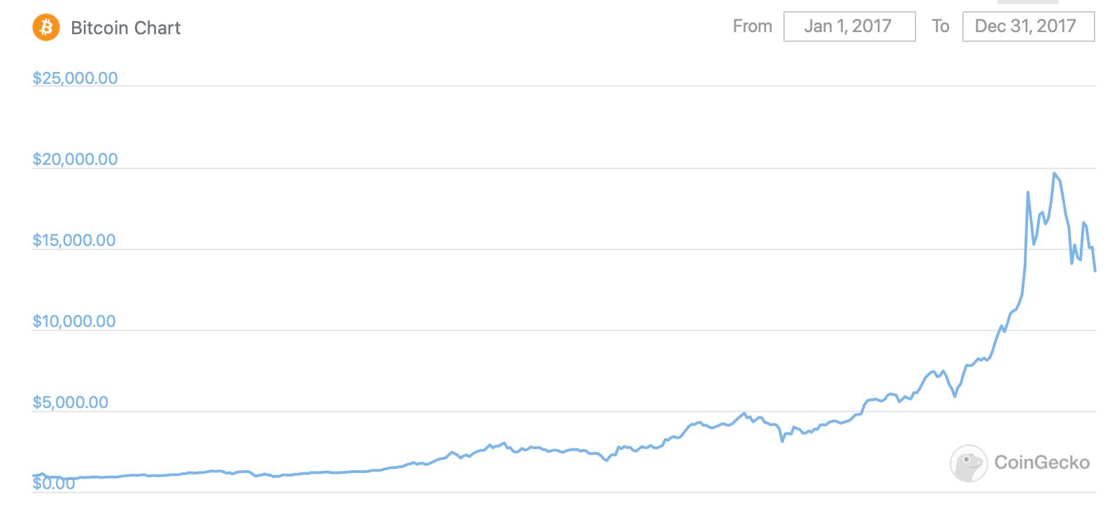 График курса Биткоина в 2017