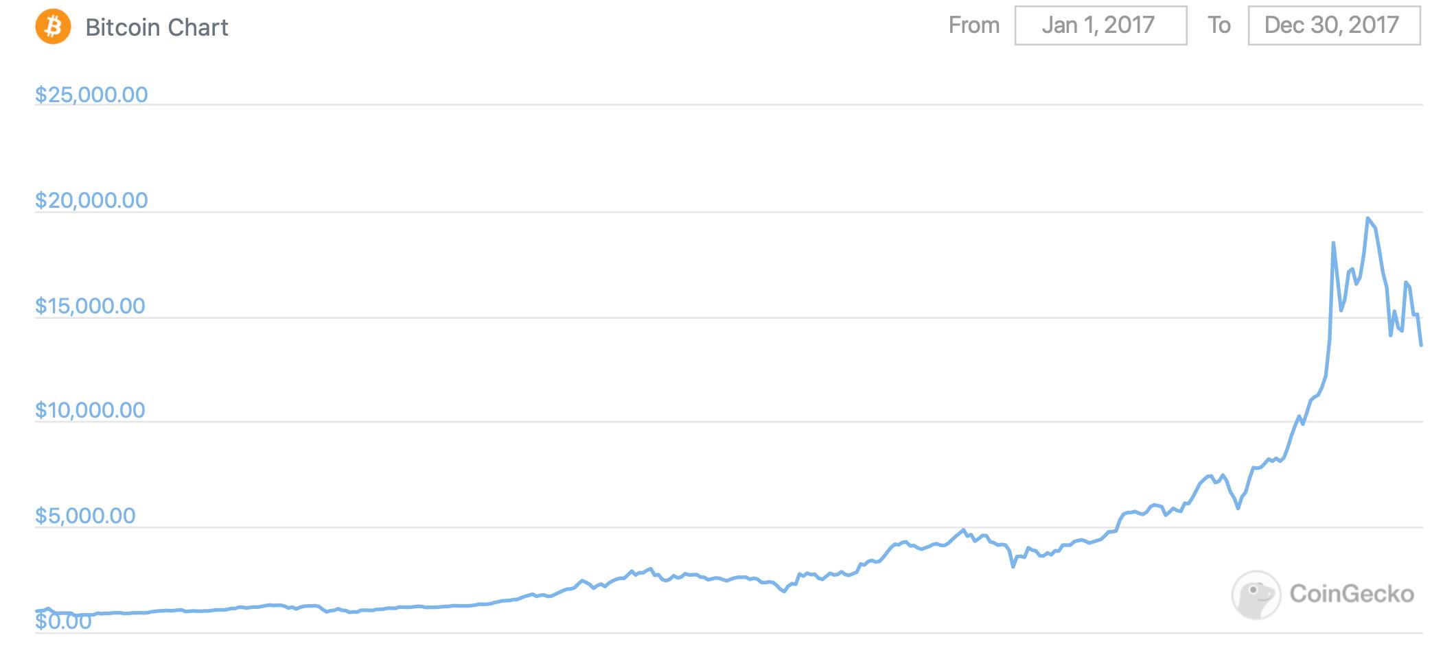 График курса Биткоина за 2017 год