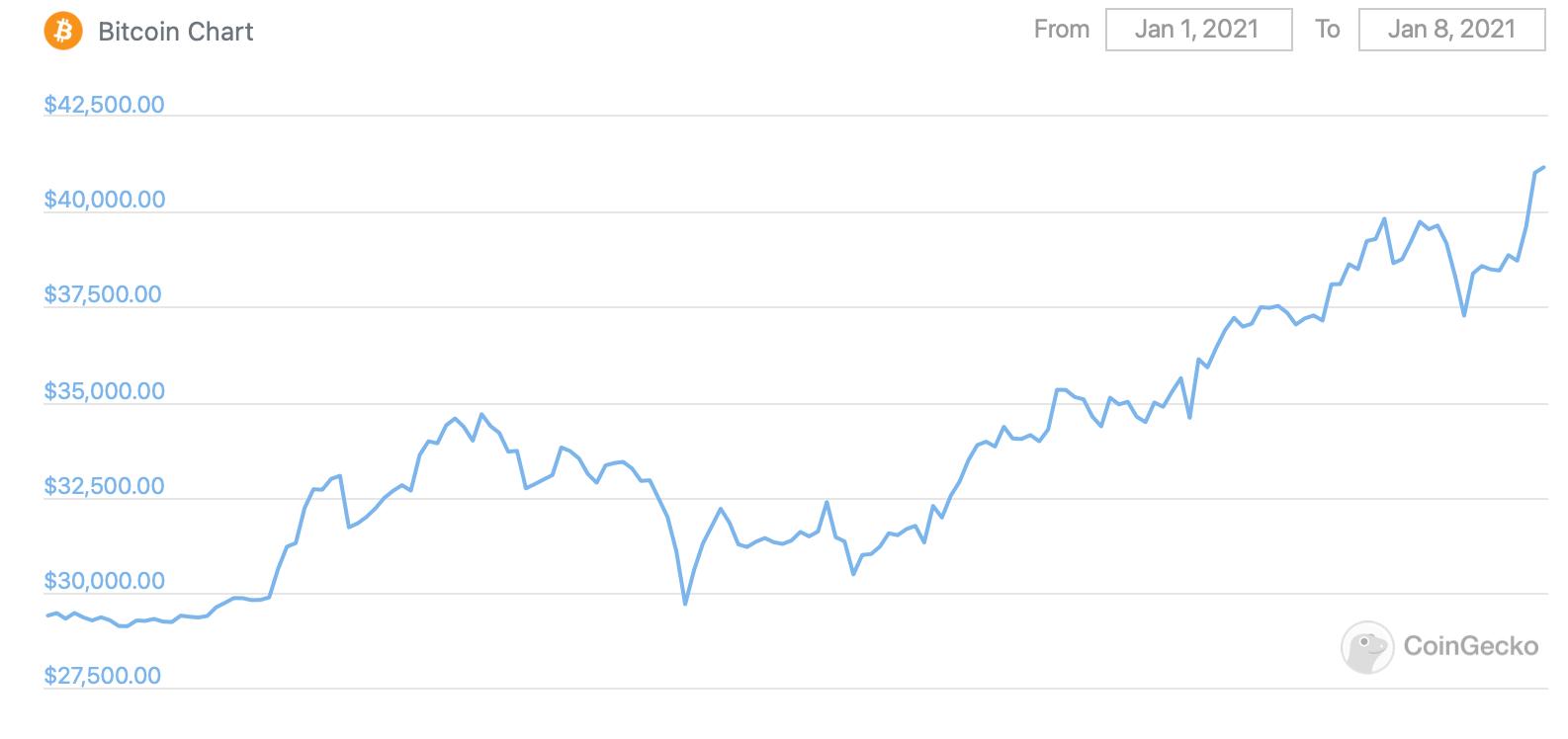 График Биткоина за последнюю неделю