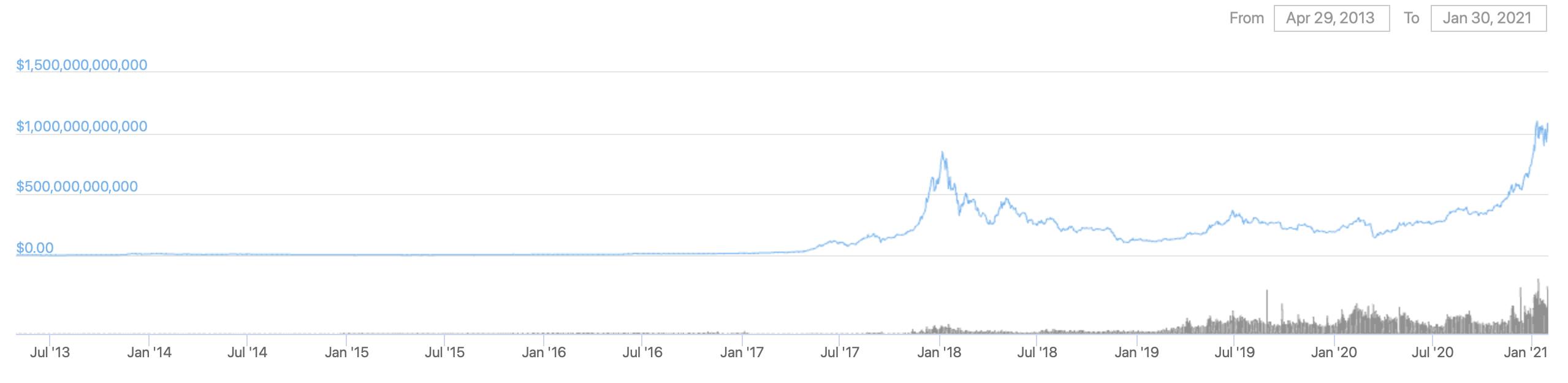 капитализация криптовалюты график