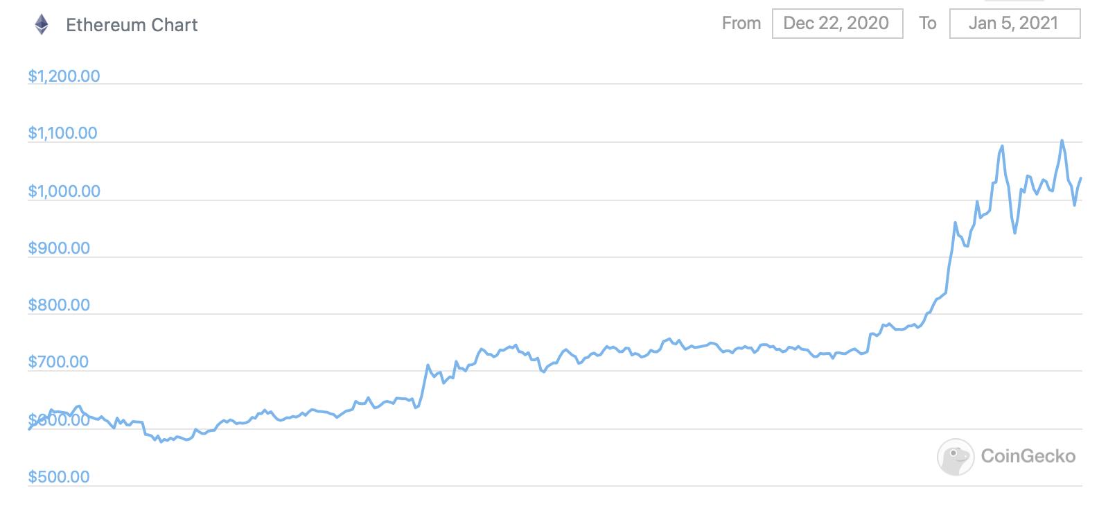 График курса Эфириума за две недели