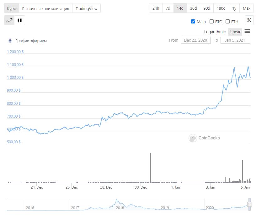 Эфириум криптовалюта график