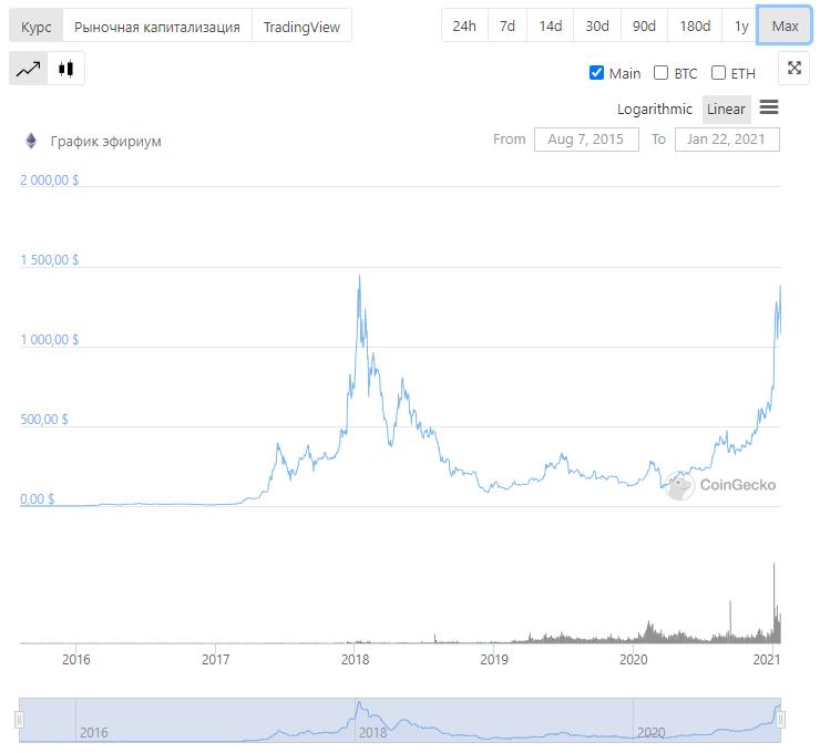 цена Эфириум блокчейн