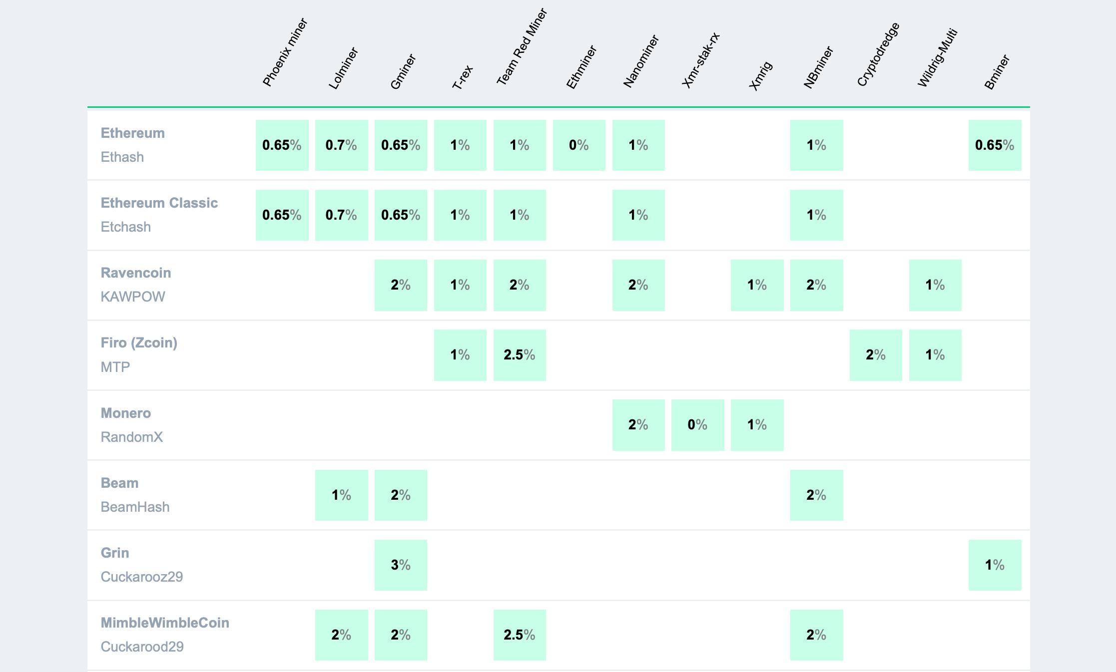 Сравнение майнеров 2CryptoCalc