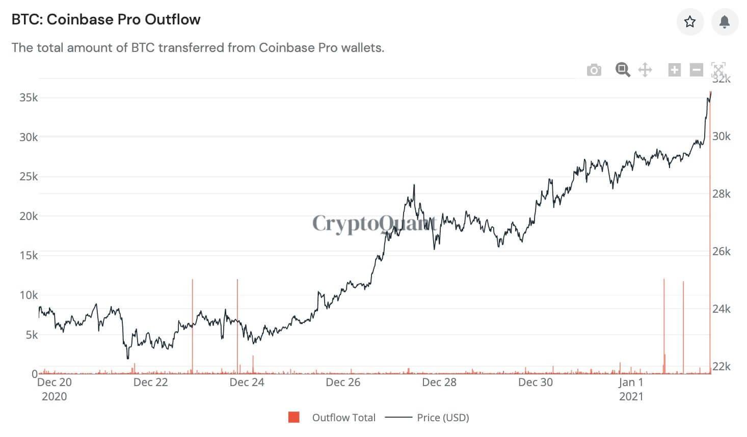 биржа график биткоин