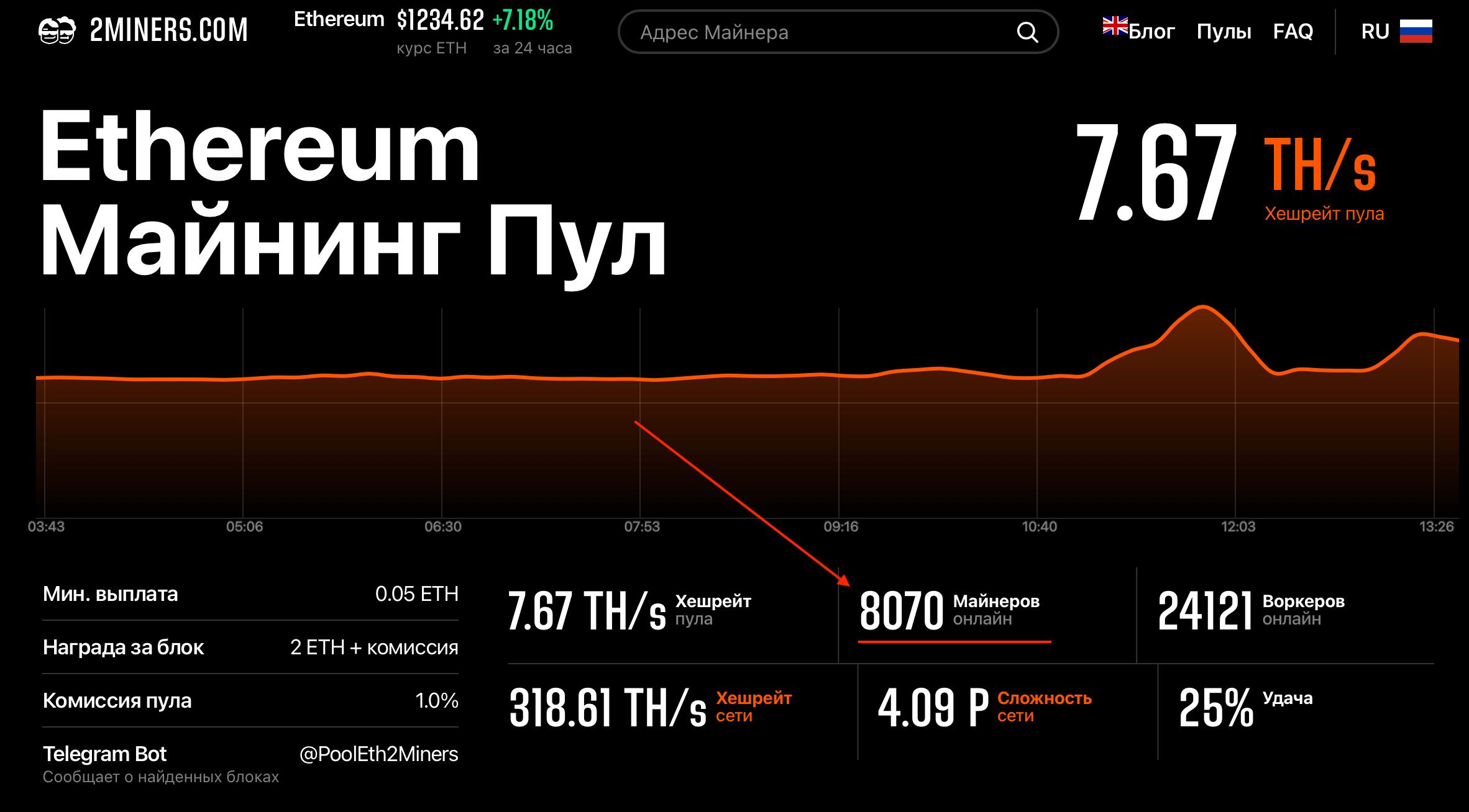 Эфириум майнинг-пул 2Miners