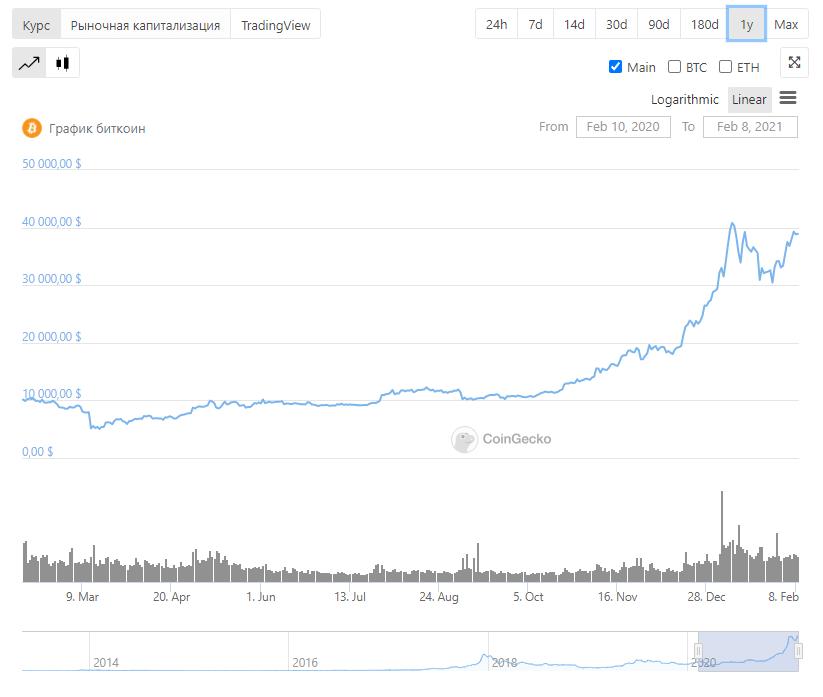 Биткоин криптовалюта график рост