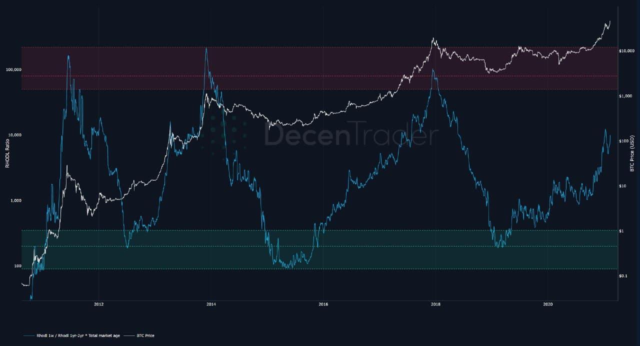 график Биткоин криптовалюта блокчейн трейдинг