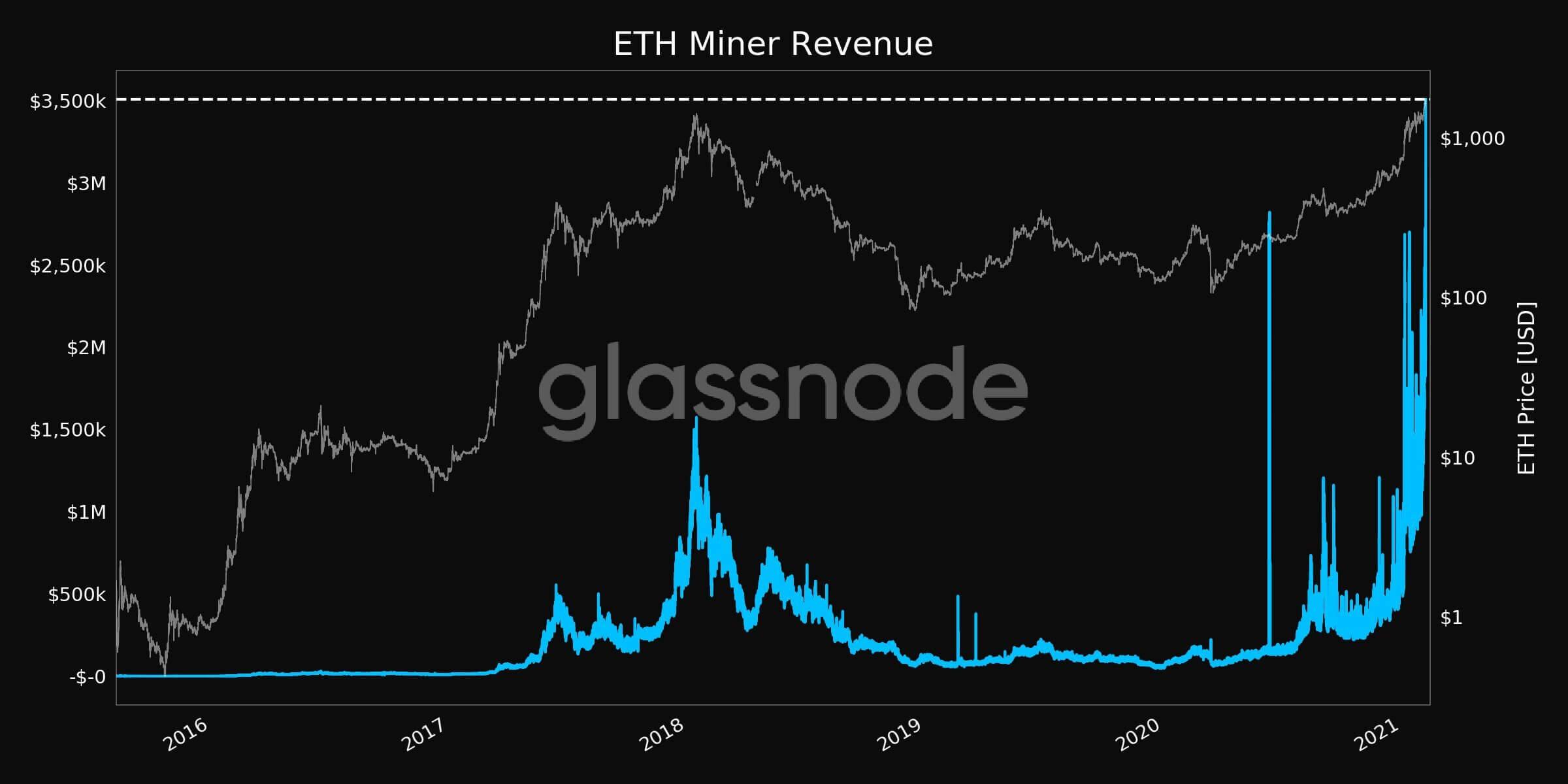 Эфириум график цена криптовалюта