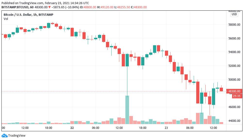 График Биткоин обвал цена