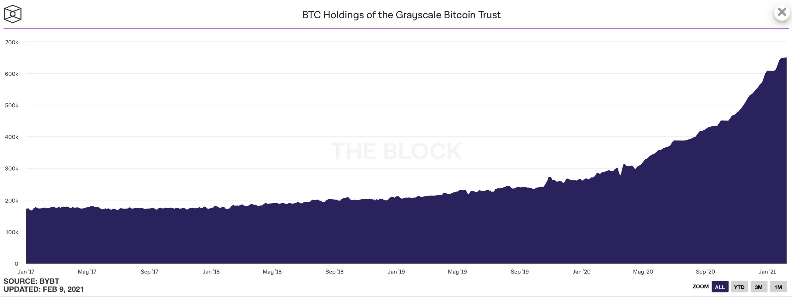 Grayscale траст биткоин