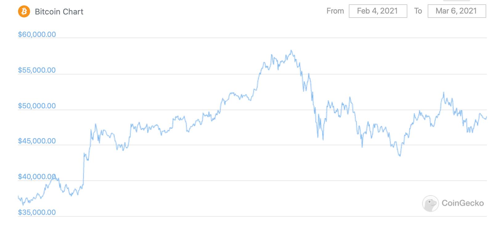 курс биткоин график