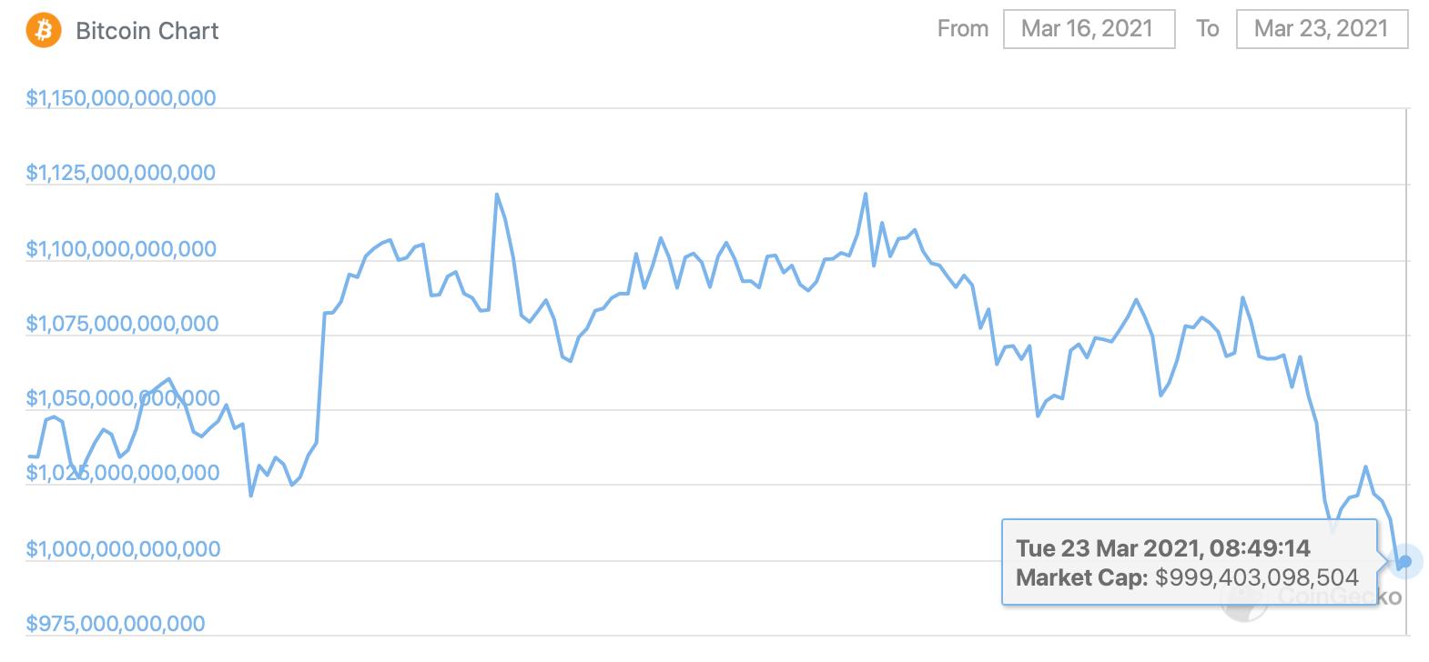 биткоин капитализация