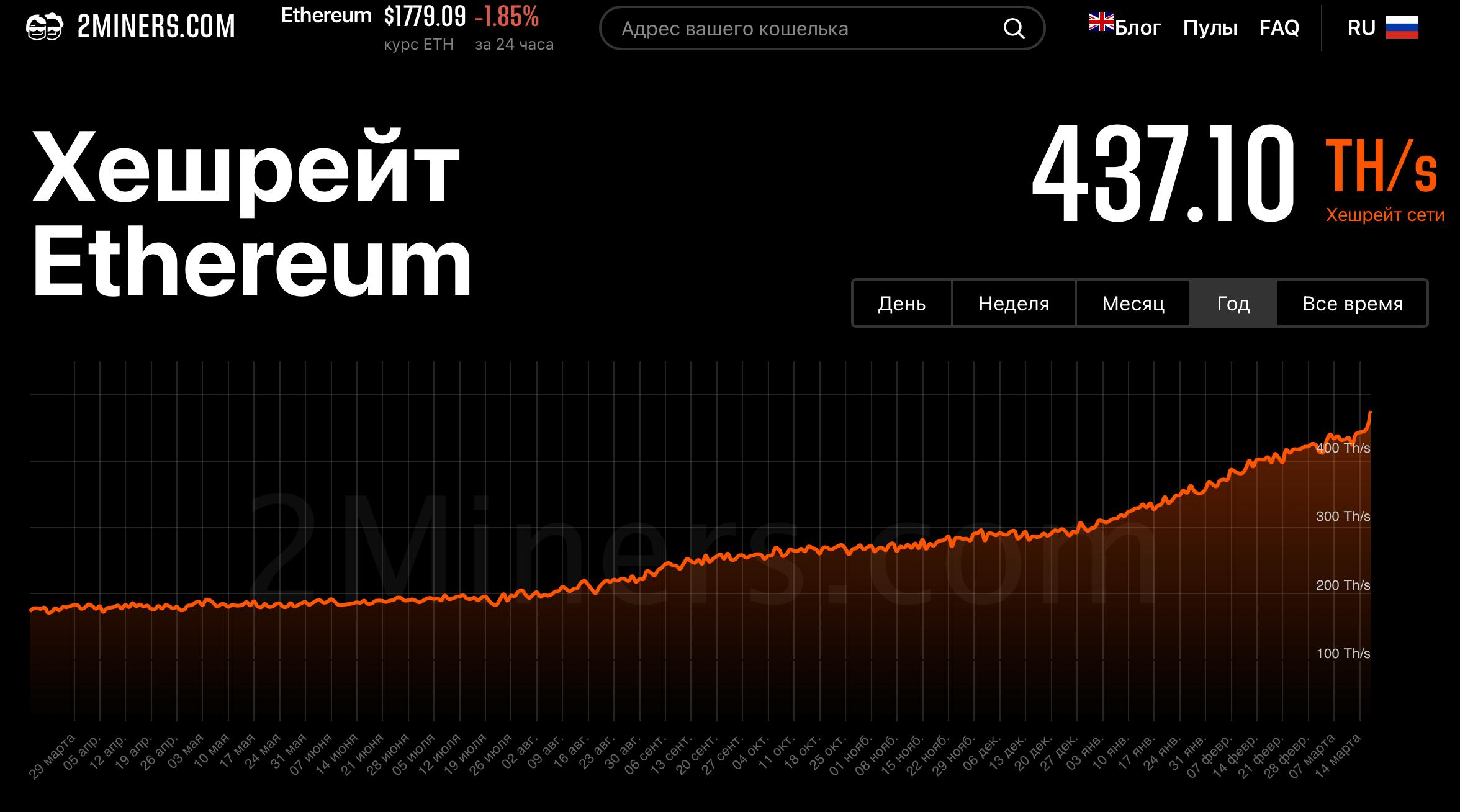 Хешрейт Эфириум