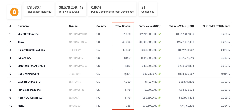 биткоин инвесторы