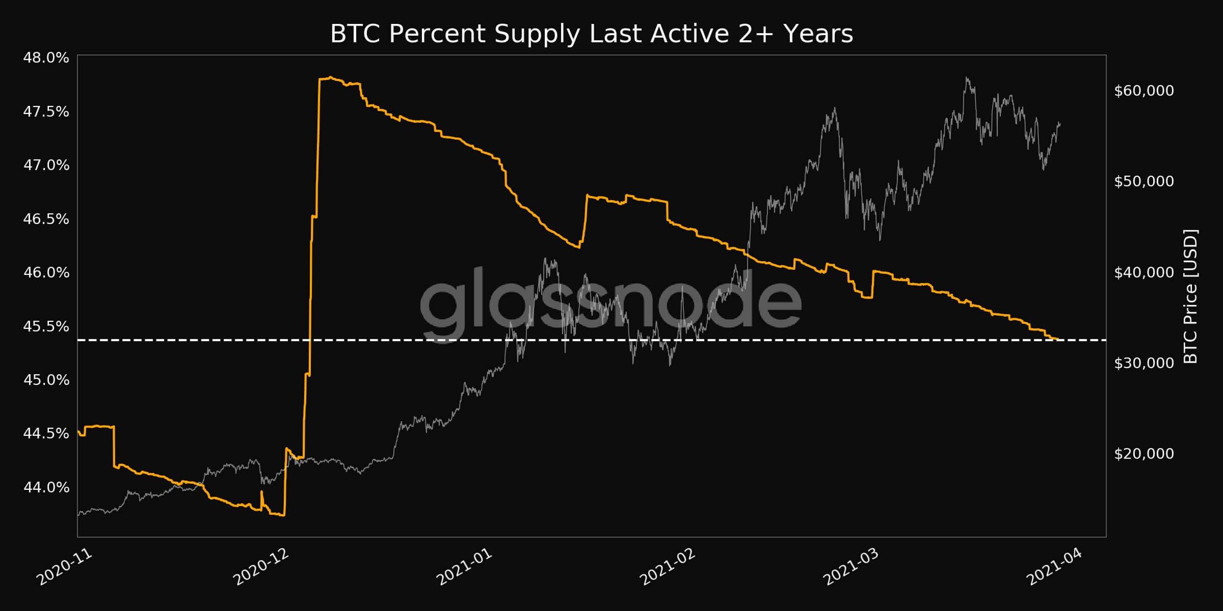 график криптовалюты биткоин блокчейн