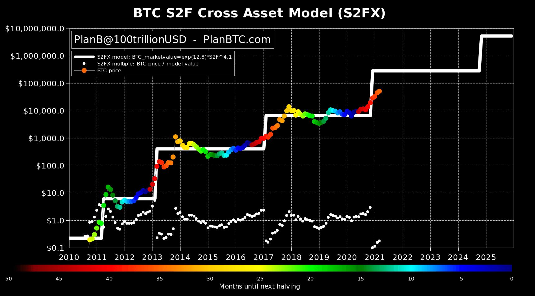 Stock-to-Flow модель Биткоин криптовалюта