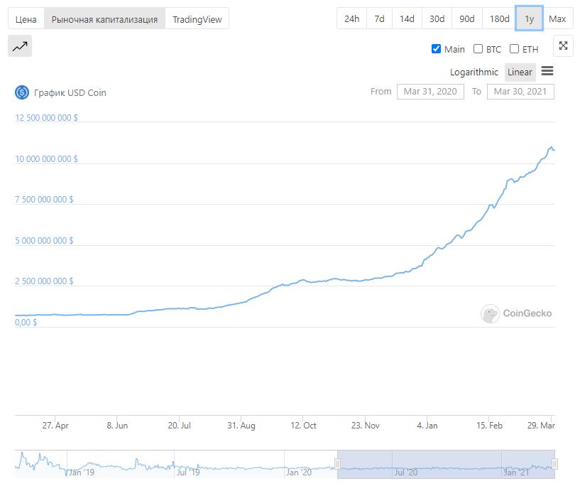 график криптовалюты USDC
