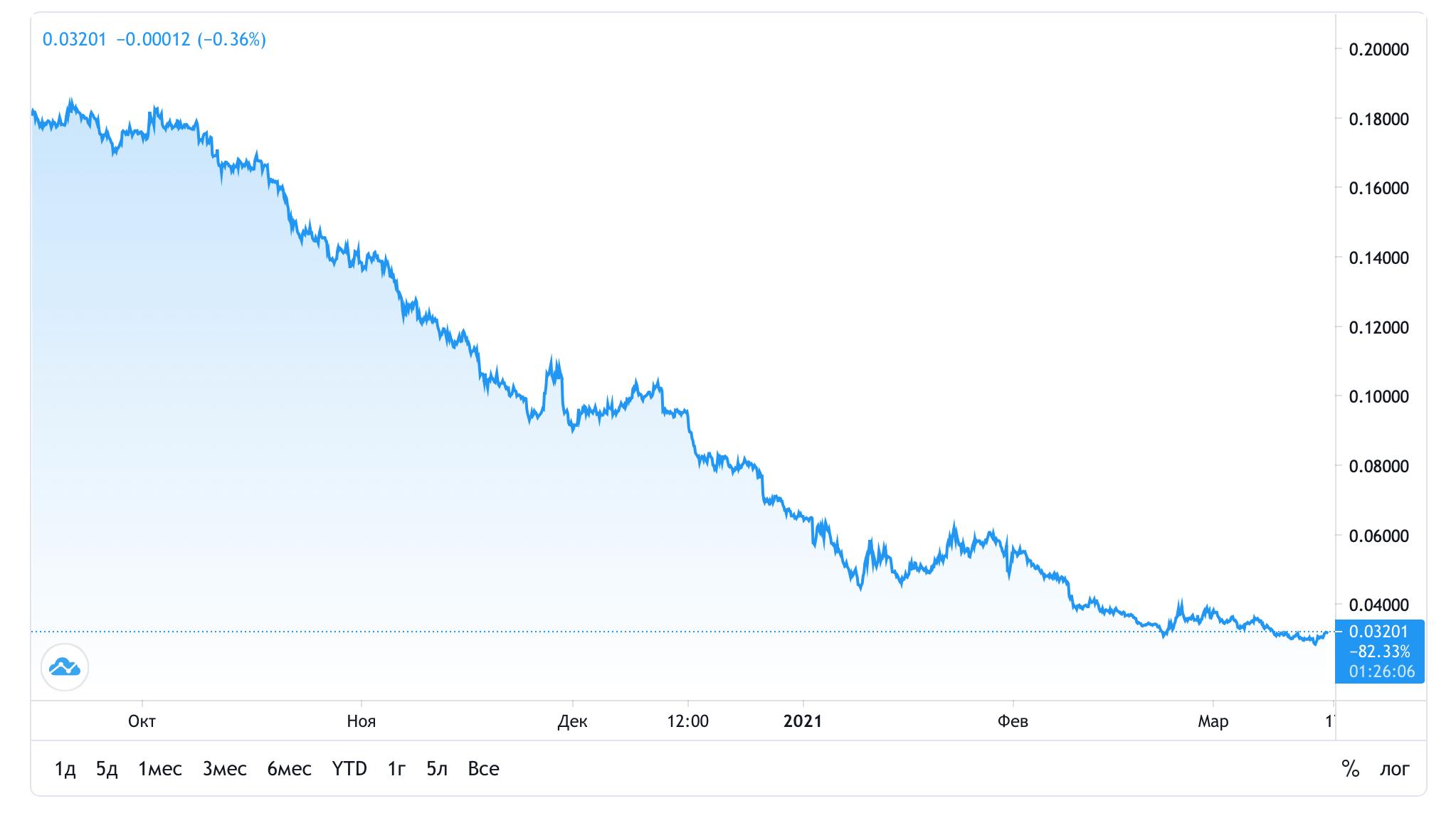 биткоин золота цена