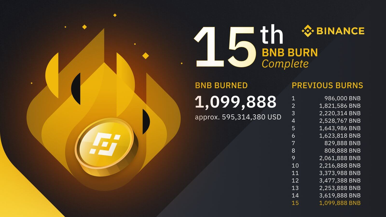 bnb binance сжигание