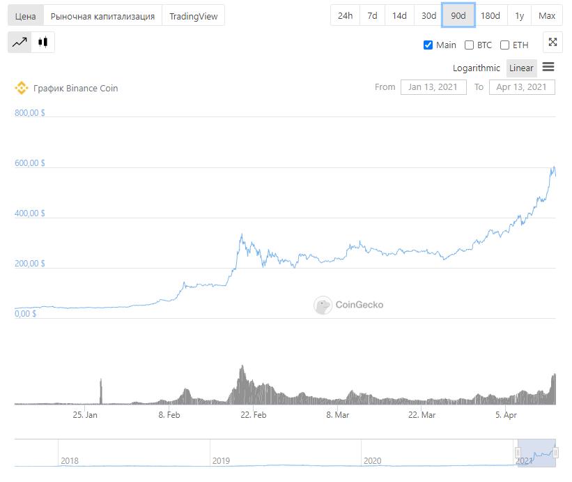 Binance Coin биржа токен