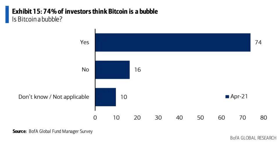 пузырь Биткоин криптовалюта