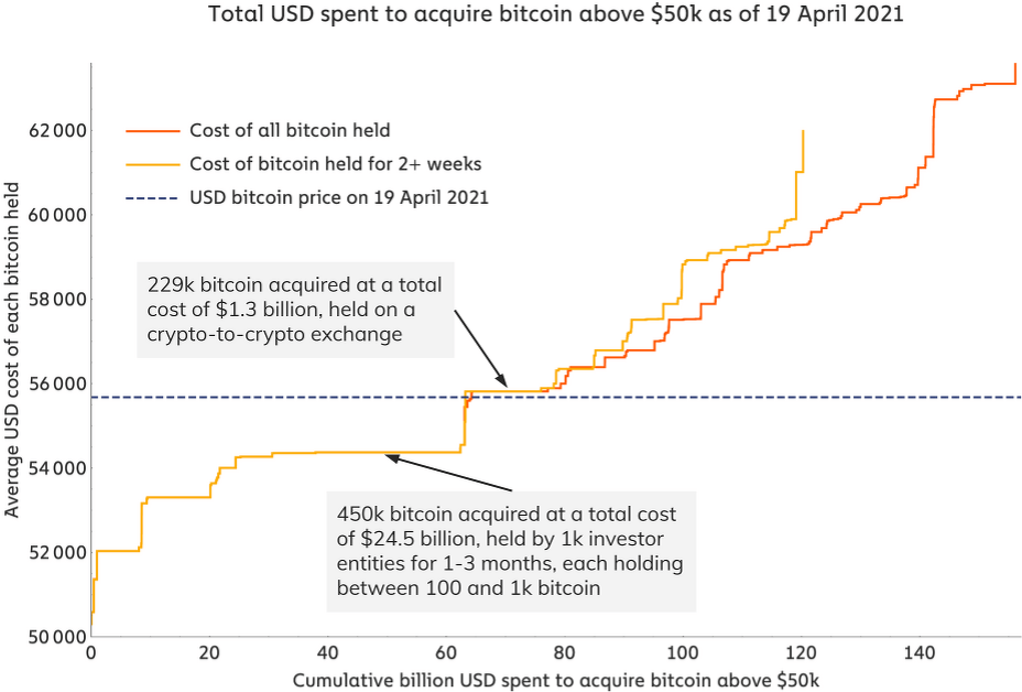 Биткоин график трейдинг блокчейн