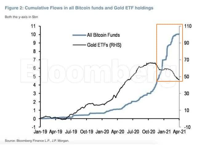 инвестиции график Биткоин золото