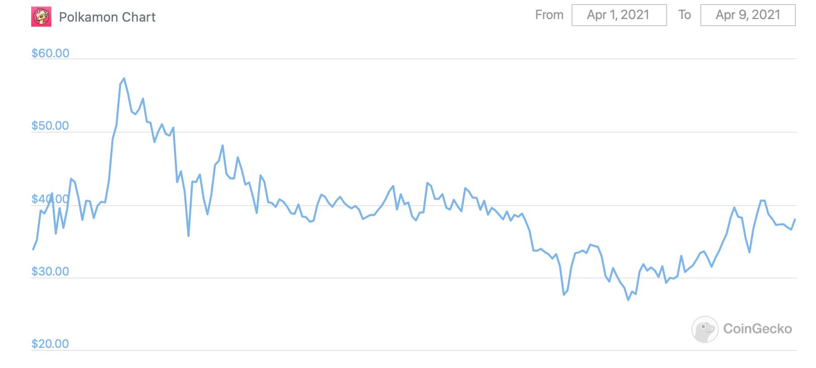 polkamon график