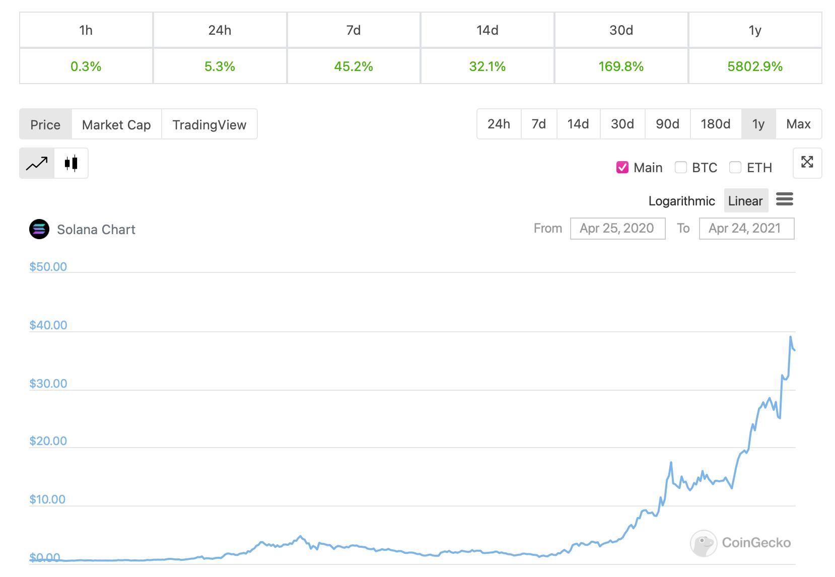 solana график цена