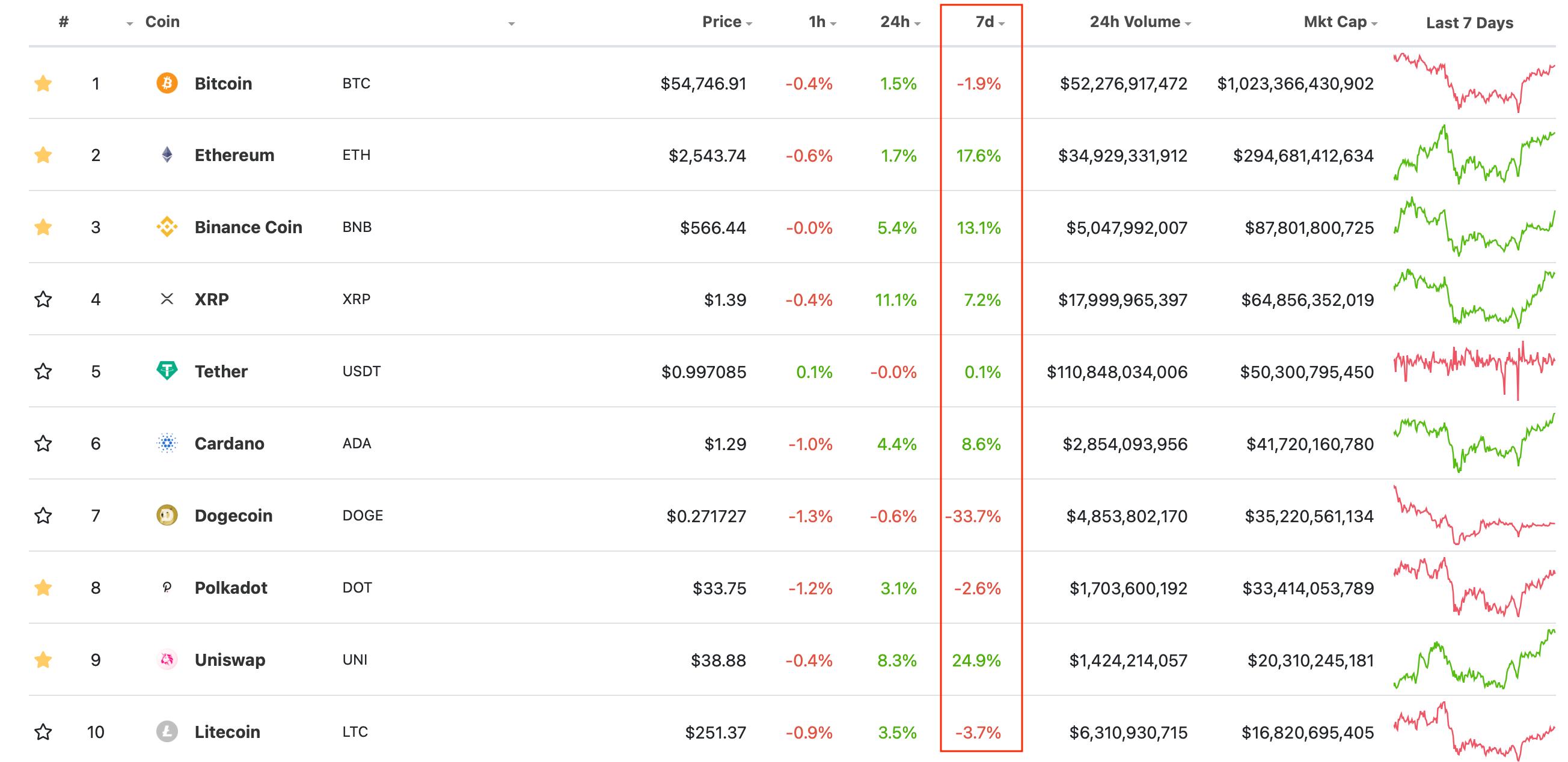 криптовалюты рейтинг топ