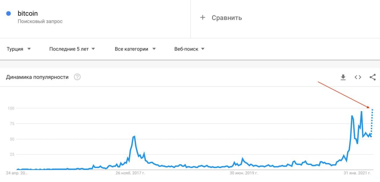 гугл турция биткоин популярность