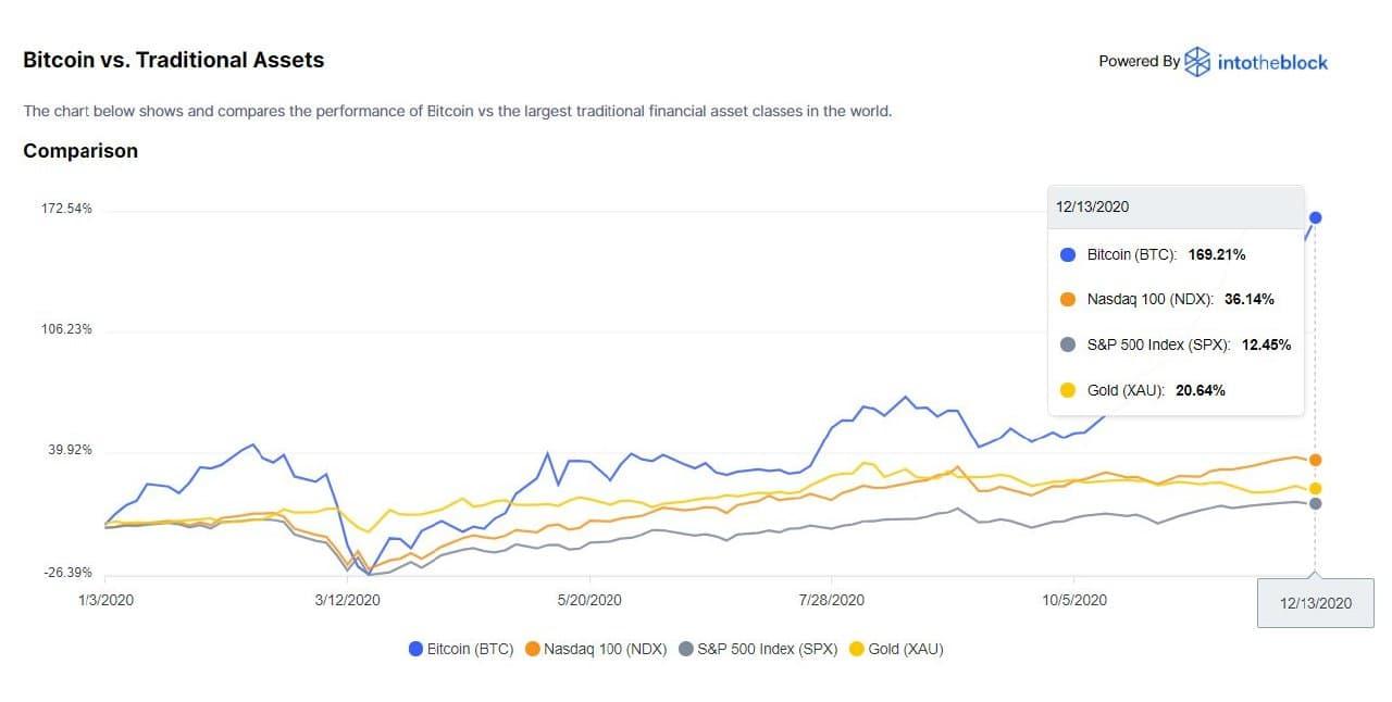 активы биткоин сравнение
