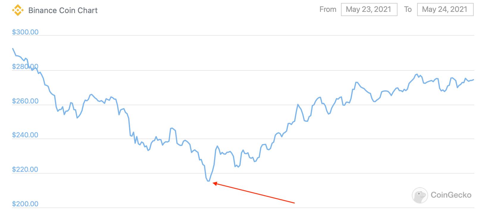 bnb график криптовалюта