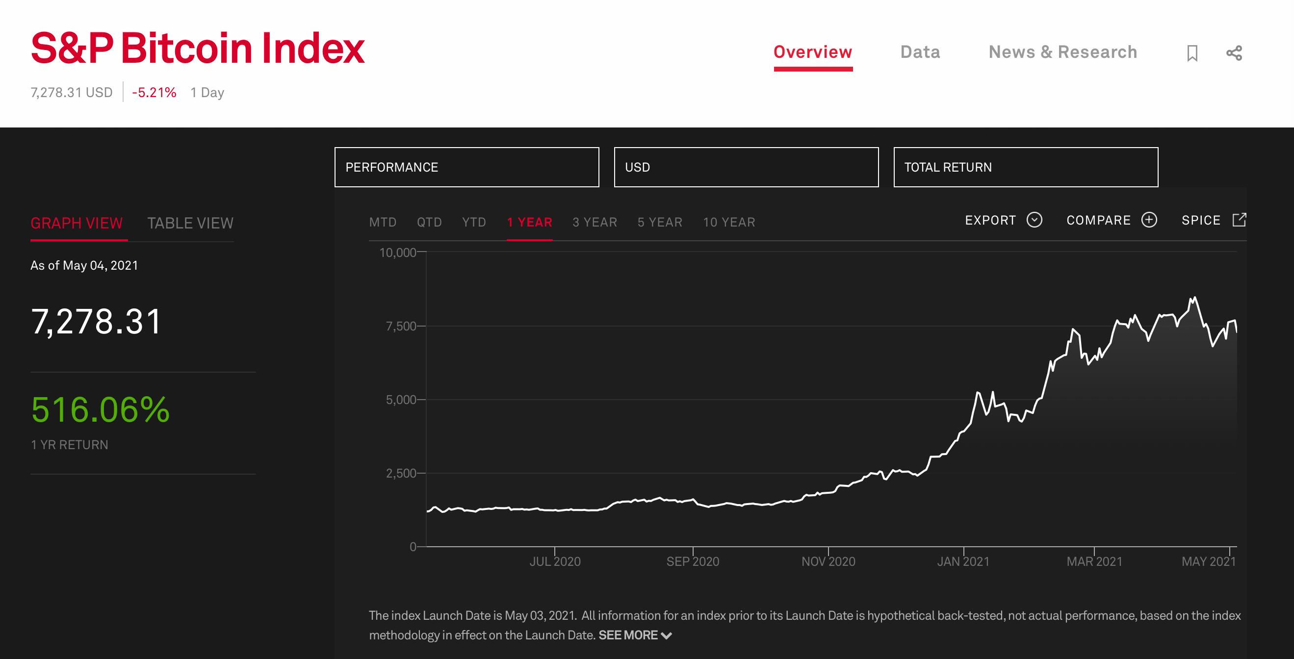 Биткоин индекс S&P