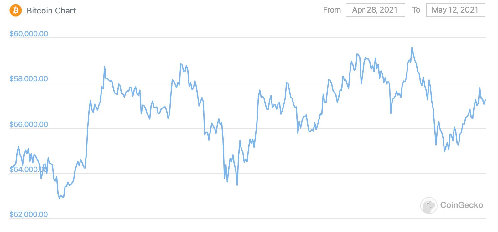 биткоин график курс цена