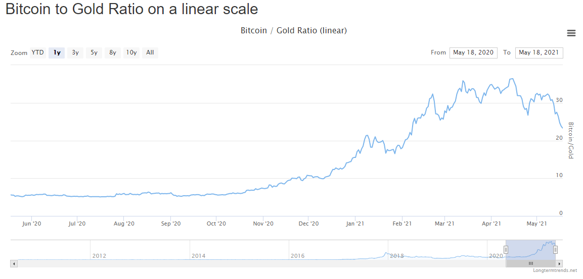 график трейдинг криптовалюты Биткоин
