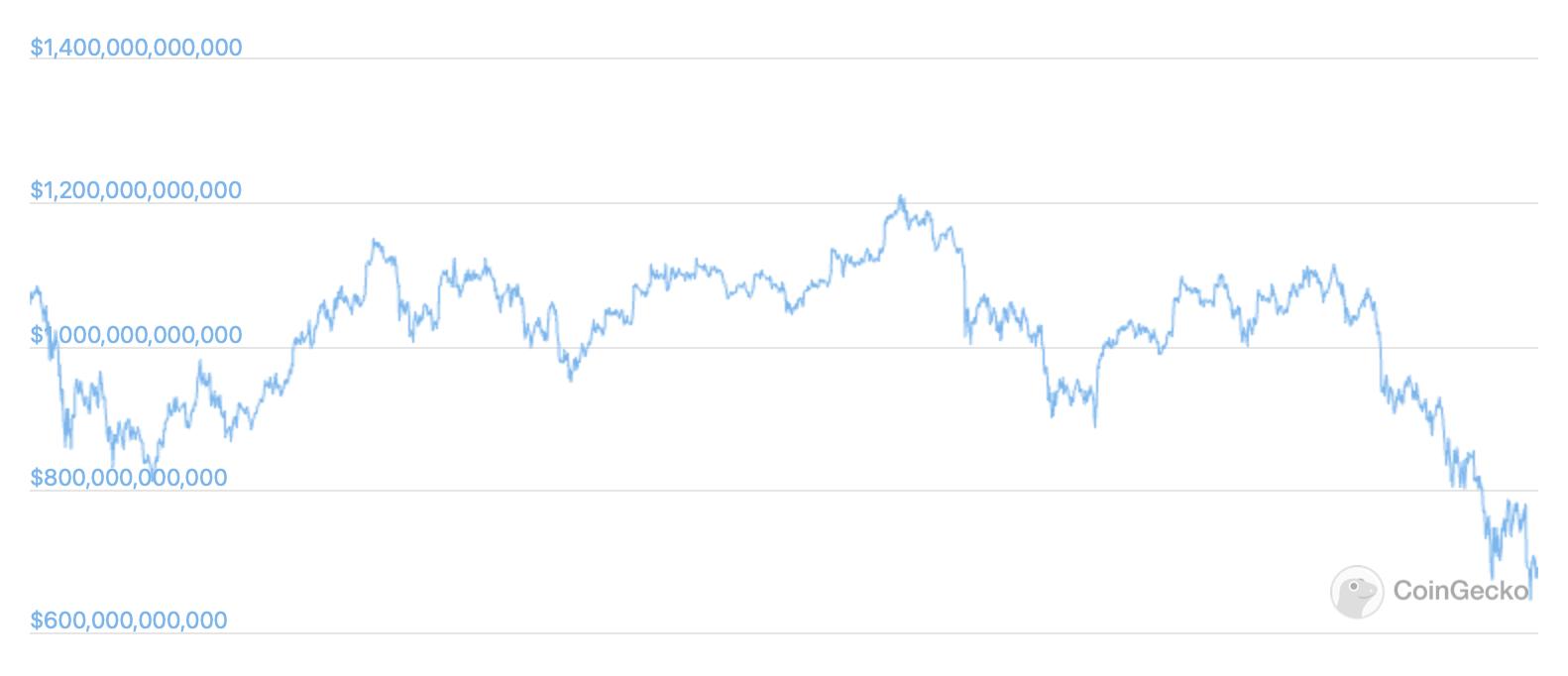 биткоин график курс капитализация